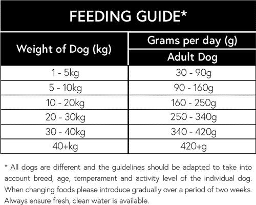 Naturally-Moorish-Adult-Dog-Food-Lamb-and-Rice-feeding-guide