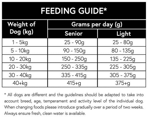 Naturally Moorish Adult Dog Turkey and Rice Senior-Light Feeding guide 2kg