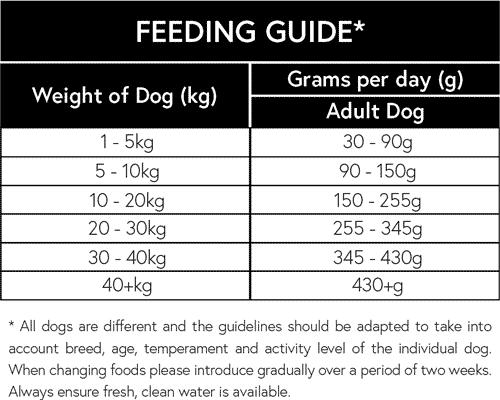Naturally-moorish-turkey-rice-Adult-dog-feeding guide