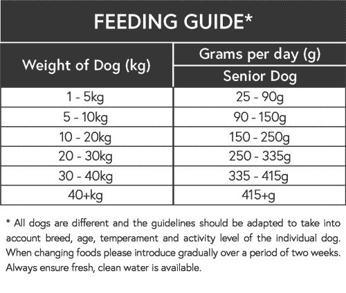 feeding guide senior dog food