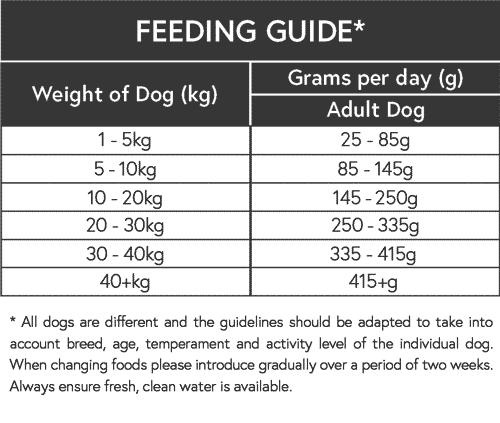 Adult Feeding Guide