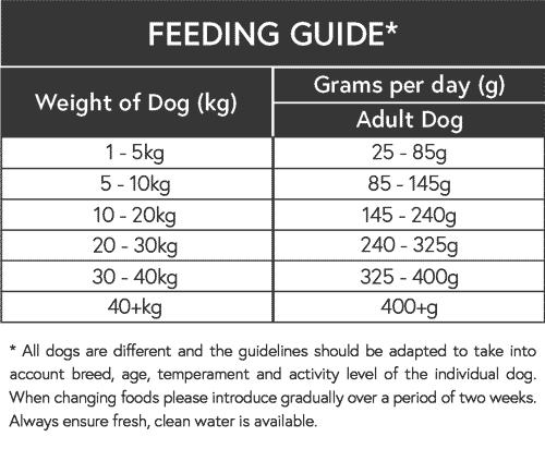 Adult dog food feeding guide