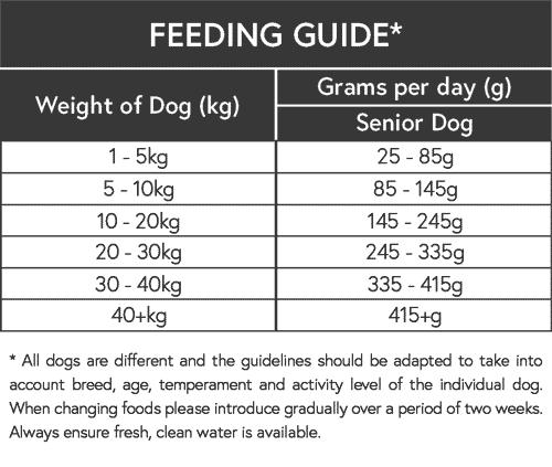 Senior Dog feeding guide