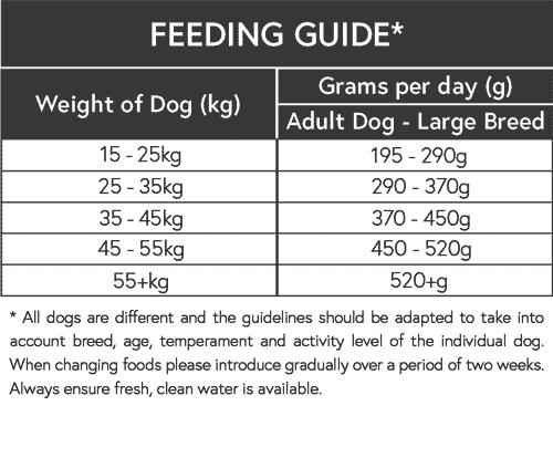 Adult Dog Large Dog Feeding Guide